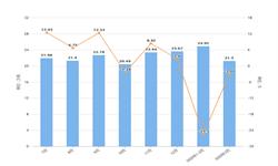 2020年1-3月安徽省<em>铜</em><em>材</em>产量及增长情况分析