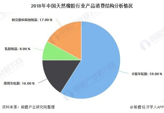 2018年中国天然橡胶行业产品消费结构分析情况
