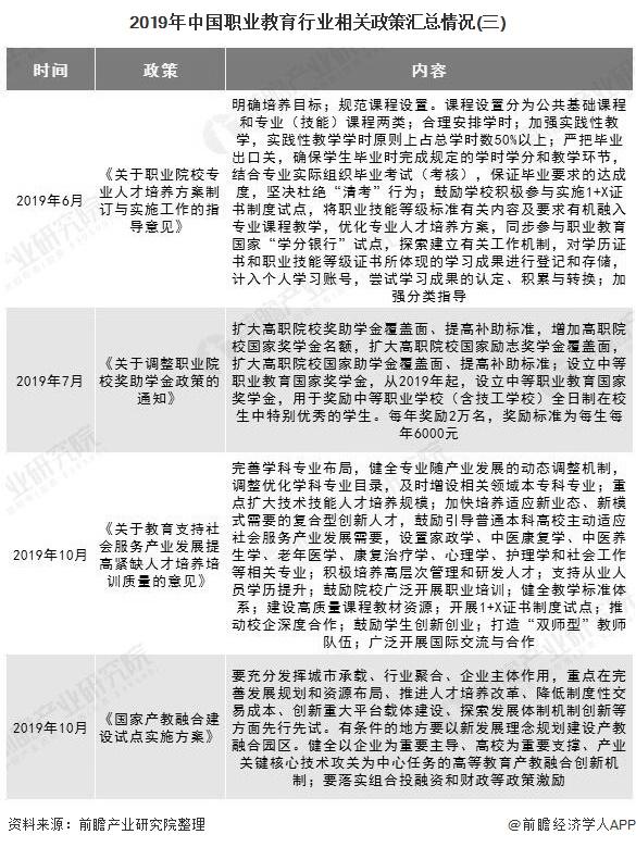 2019年中国职业教育行业相关政策汇总情况(三)