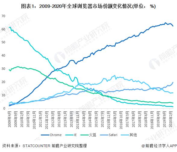 图表1:2009-2020年全球浏览器市场份额变化情况(单位: %)