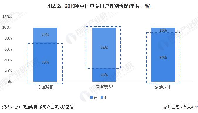 图表2:2019年中国电竞用户性别情况(单位:%)