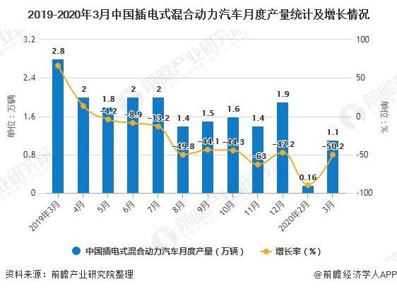 2019-2020年3月中国插电式混合动力汽车月度产量统计及增长情况