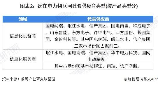中国国电集团招标网_一文了解2020年中国泛在电力物联网行业市场竞争格局分析 国电 ...