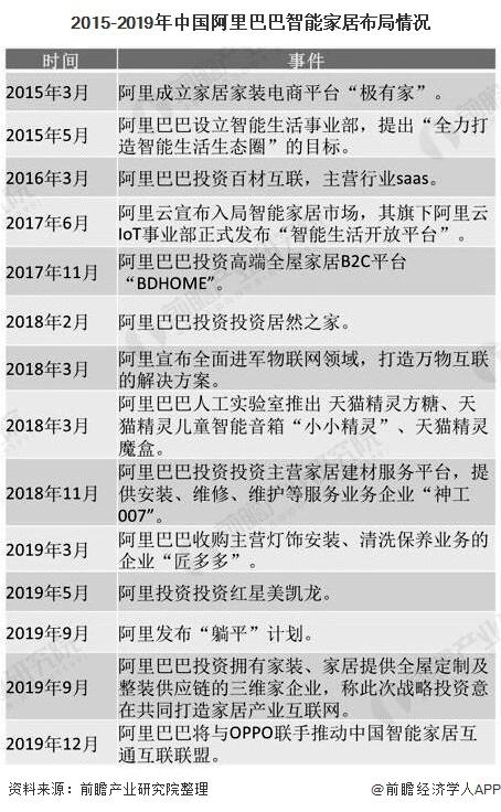 2015-2019年中国alibaba智能家居布局情况