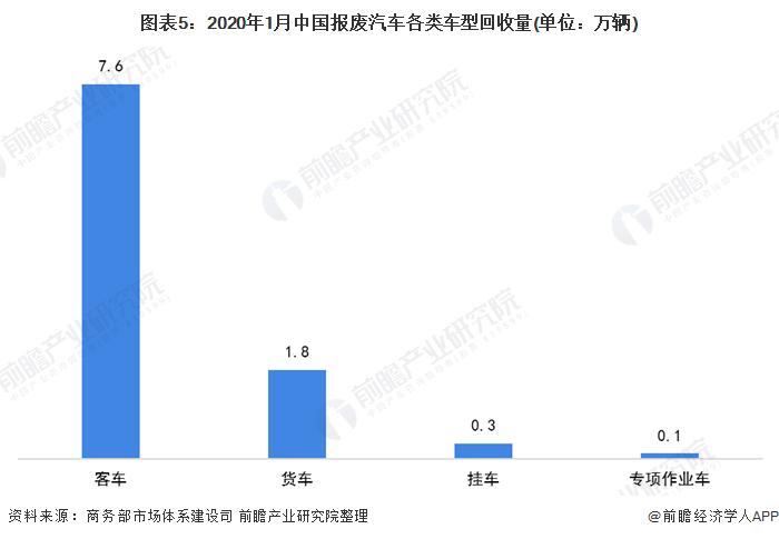 图表5:2020年1月中国报废汽车各类车型回收量(单位:万辆)