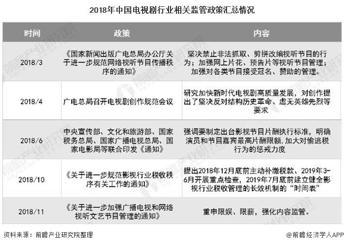 2018年中国电视剧行业相关监管政策汇总情况