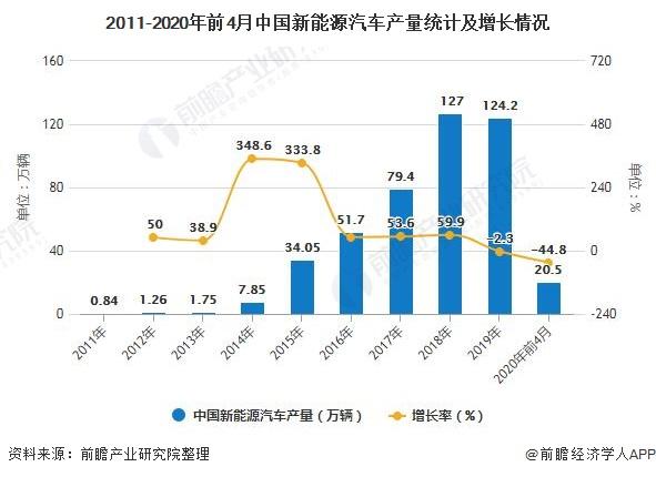 2011-2020年前4月中国新能源汽车产量统计及增长情况