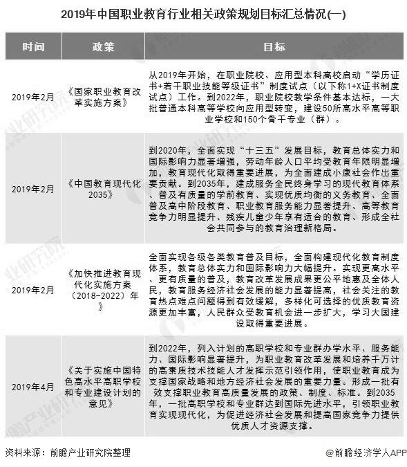 2019年中国职业教育行业相关政策规划目标汇总情况(一)