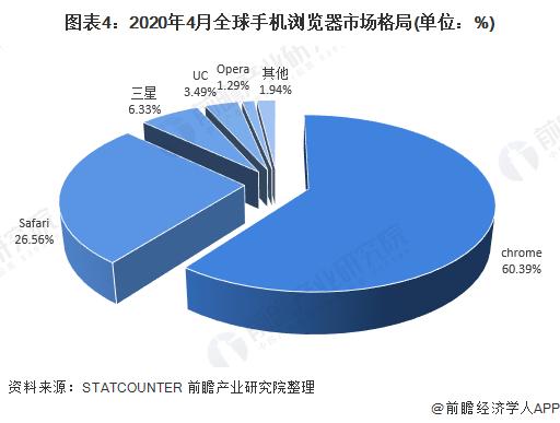 图表4:2020年4月全球手机浏览器市场格局(单位:%)