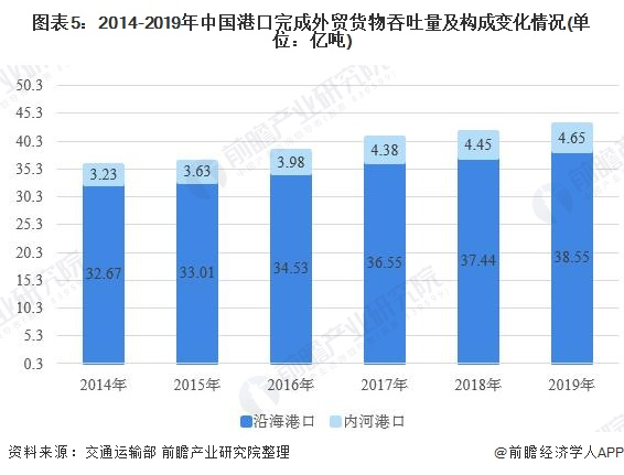 图表5:2014-2019年中国港口完成外贸货物吞吐量及构成变化情况(单位:亿吨)