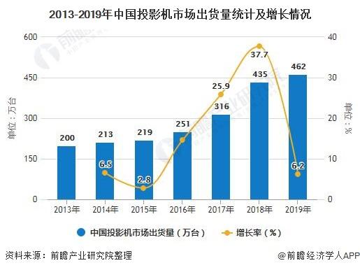 2013-2019年中国投影机市场出货量统计及增长情况