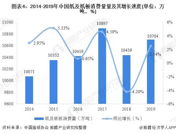 圖表4:2014-2019年中國紙及紙板消費量量及其增長速度(單位:萬噸,%)