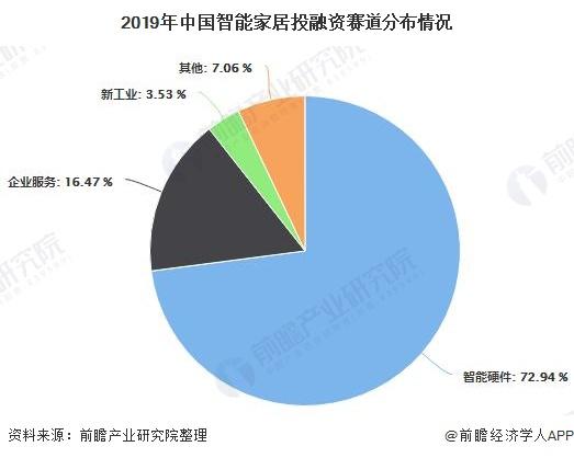 2019年中国智能家居投融资赛道分布情况