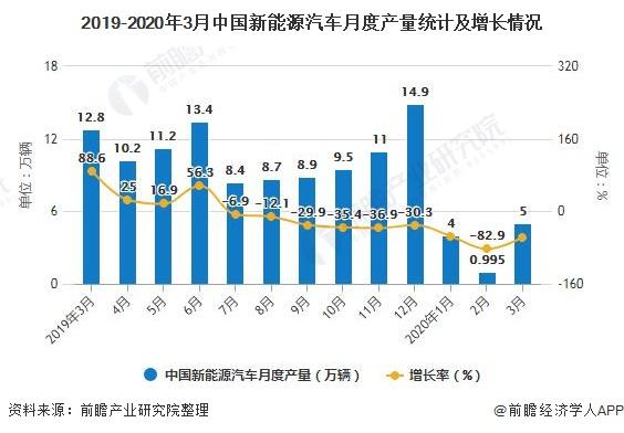 2019-2020年3月中国新能源汽车月度产量统计及增长情况