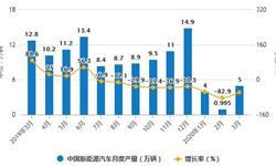 2020年1-3月中国新能源汽车行业产销现状分析