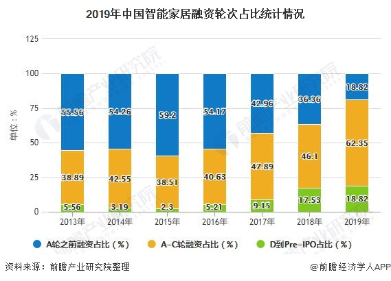 2019年中国智能家居融资轮次占比统计情况
