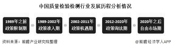 中国质量检验检测行业发展历程分析情况