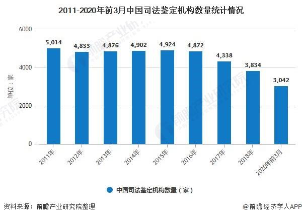 2011-2020年前3月中国司法鉴定机构数量统计情况