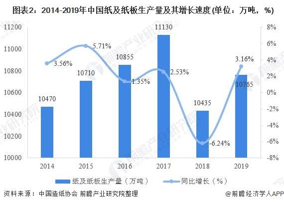 圖表2:2014-2019年中國紙及紙板生產量及其增長速度(單位:萬噸,%)