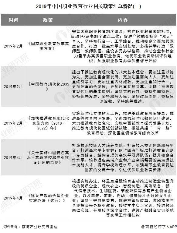 2019年中国职业教育行业相关政策汇总情况(一)