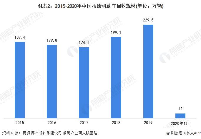 图表2:2015-2020年中国报废机动车回收规模(单位:万辆)