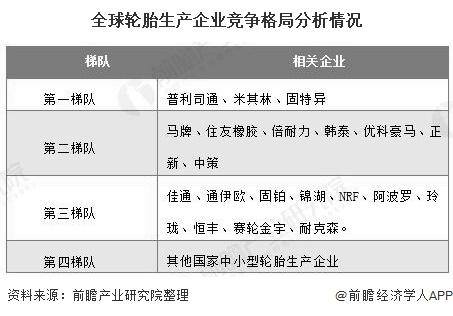 全球轮胎生产企业竞争格局分析情况