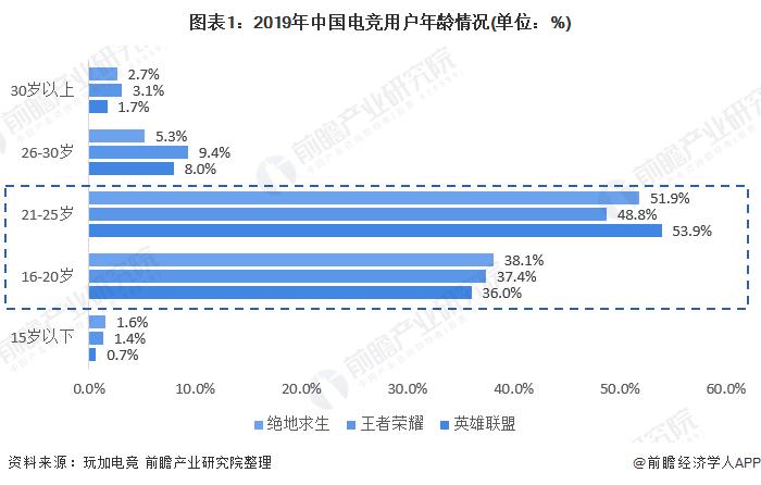 图表1:2019年中国电竞用户年龄情况(单位:%)