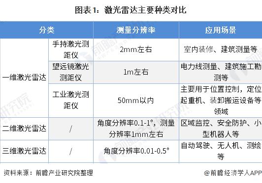 图表1:激光雷达主要种类对比