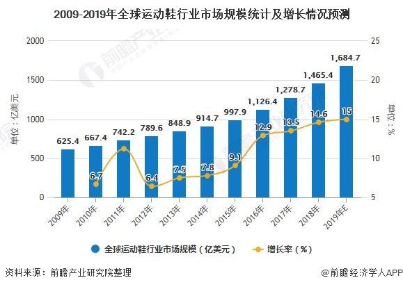 2009-2019年全球运动鞋行业市场规模统计及增长情况预测