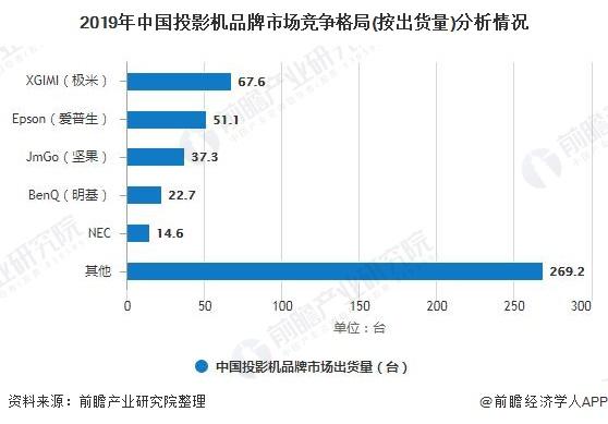 2019年中国投影机品牌市场竞争格局(按出货量)分析情况