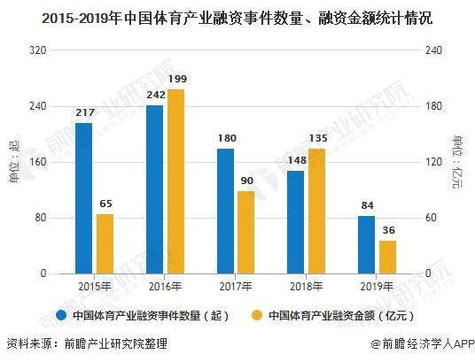 2015-2019年中国体育产业融资事件数量、融资金额统计情况