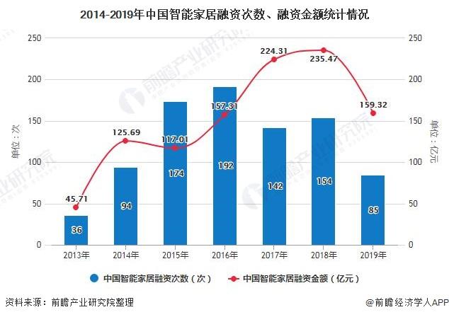 2014-2019年中国智能家居融资次数、融资金额统计情况
