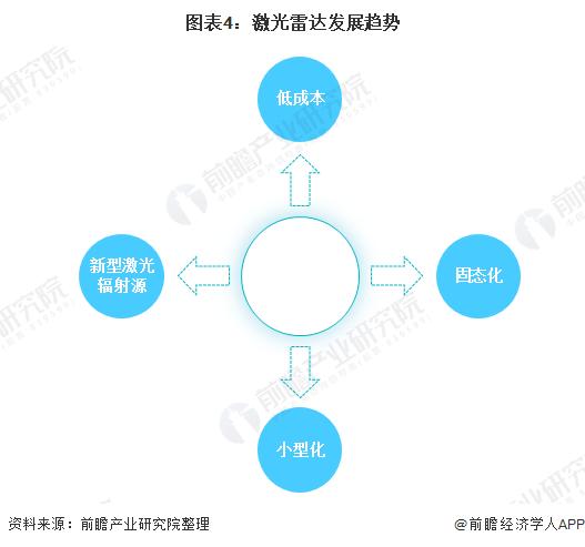 图表4:激光雷达发展趋势