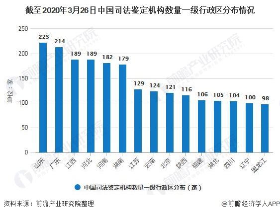 截至2020年3月26日中国司法鉴定机构数量一级行政区分布情况