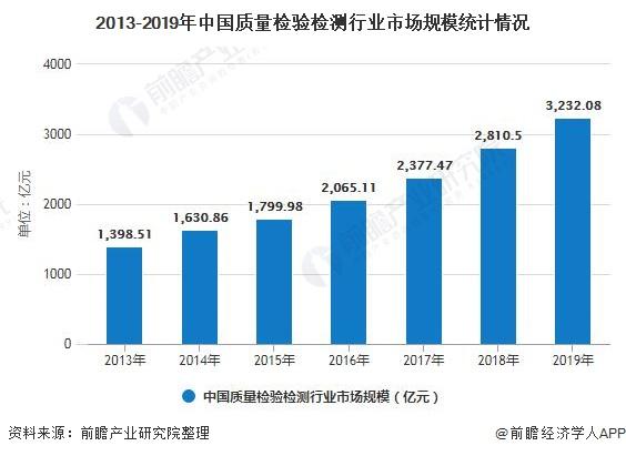 2013-2019年中国质量检验检测行业市场规模统计情况