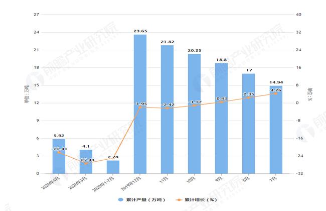 2020年4月前北京市塑料制品产量及增长情况图
