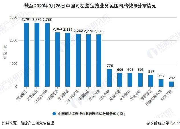 截至2020年3月26日中国司法鉴定按业务范围机构数量分布情况