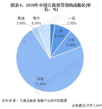 图表4:2019年中国公路按等级构成情况(单位:%)