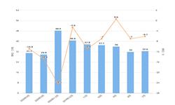 2020年1-4月我国水海产品出口量及金额增长情况分析