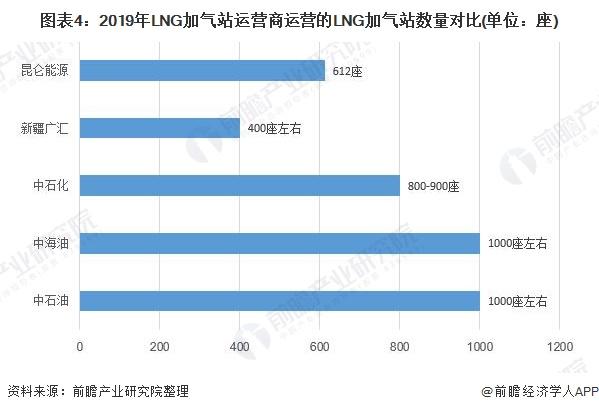图表4:2019年LNG加气站运营商运营的LNG加气站数量对比(单位:座)