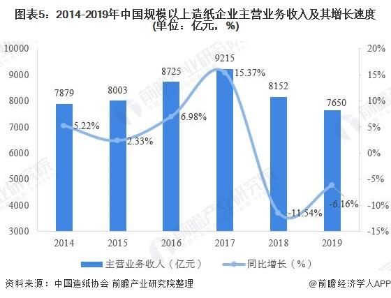 圖表5:2014-2019年中國規模以上造紙企業主營業務收入及其增長速度(單位:億元,%)