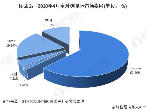 图表2: 2020年4月全球浏览器市场格局(单位: %)