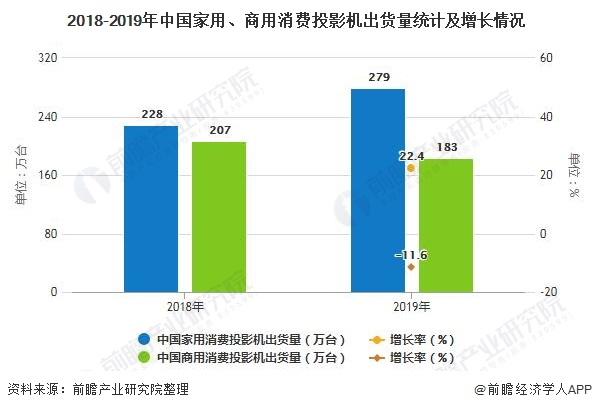 2018-2019年中国家用、商用消费投影机出货量统计及增长情况