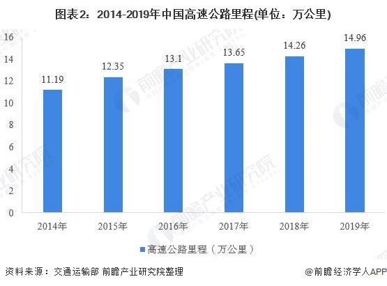 图表2:2014-2019年中国高速公路里程(单位:万公里)