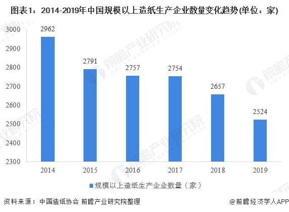 圖表1:2014-2019年中國規模以上造紙生產企業數量變化趨勢(單位:家)