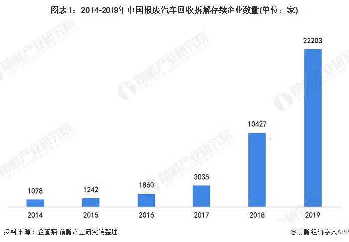 图表1:2014-2019年中国报废汽车回收拆解存续企业数量(单位:家)