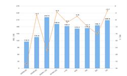 2020年1-4月我国陶瓷产品出口量及金额增长情况分析