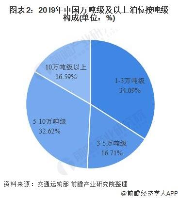 图表2:2019年中国万吨级及以上泊位按吨级构成(单位:%)
