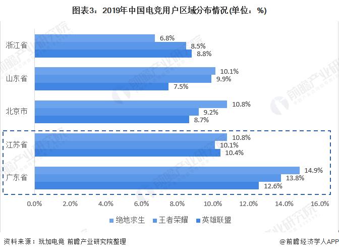图表3:2019年中国电竞用户区域分布情况(单位:%)