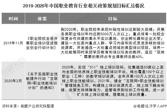 2019-2020年中国职业教育行业相关政策规划目标汇总情况